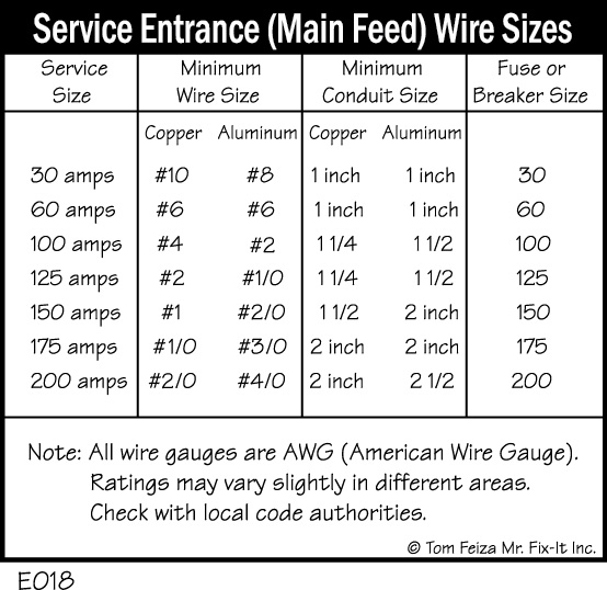 E018-Service-Entrance-Main-Feed-Wire-Sizes[1]