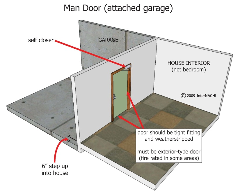 man-door-attached-garage